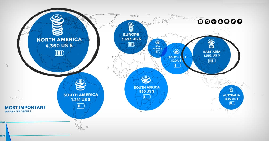 Verktyg för sociala medier: Övervakning, analys och rapportering
