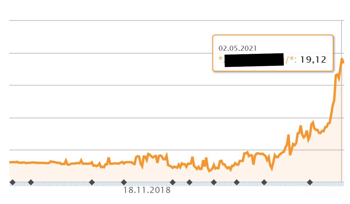 SEO-exempel 472 % prestanda: ökning (betyg) på 12 månader - bästa praxis för e-handel